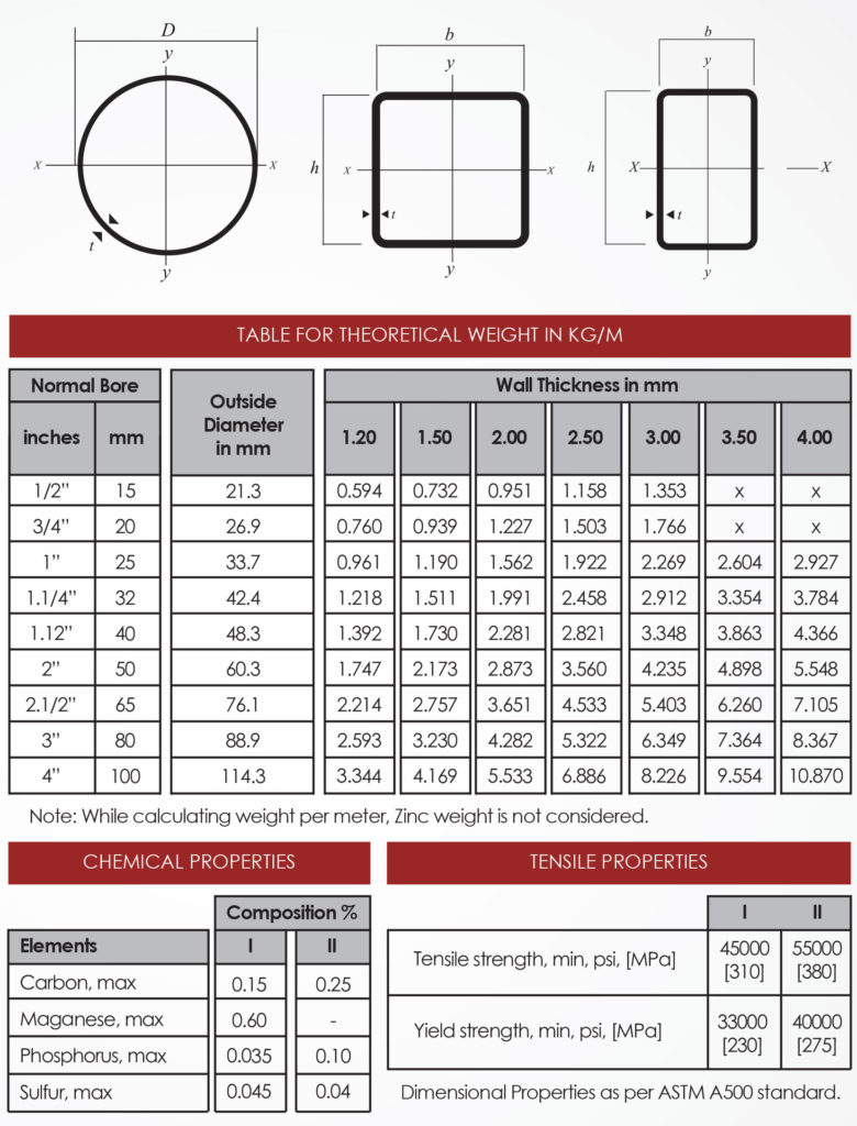SIZE GUIDELINE PRE-GALVANIZED TUBES/PIPES STRUCTURAL SOLUTIONS